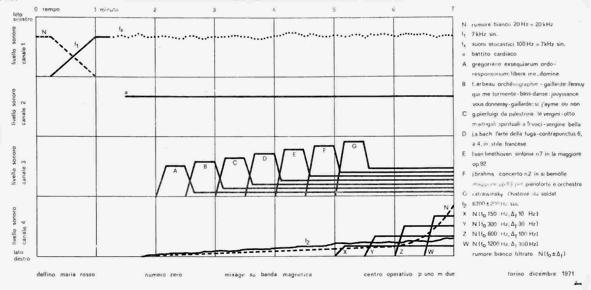 Un esempio di partitura di musica elettronica sintetica.